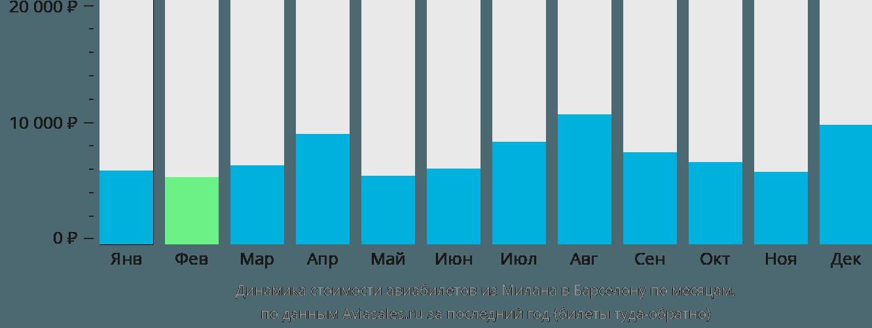 Динамика стоимости авиабилетов из Милана в Барселону по месяцам