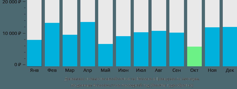Динамика стоимости авиабилетов из Милана в Бриндизи по месяцам