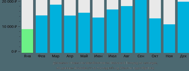 Динамика стоимости авиабилетов из Милана в Белград по месяцам