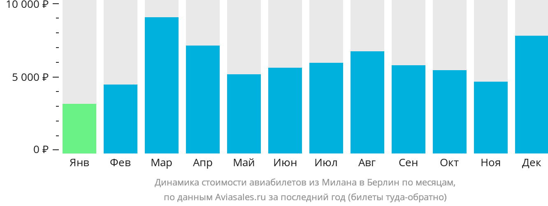 Динамика стоимости авиабилетов из Милана в Берлин по месяцам