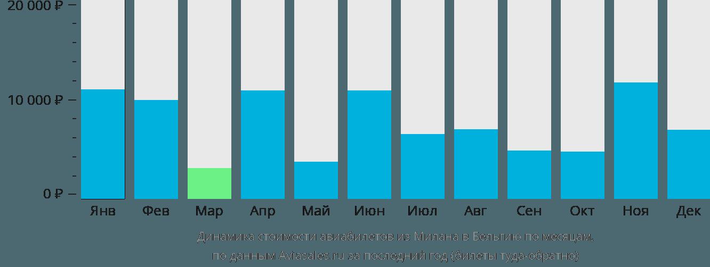 Динамика стоимости авиабилетов из Милана в Бельгию по месяцам