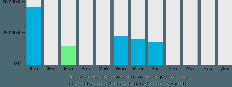 Динамика стоимости авиабилетов из Милана в Берген по месяцам