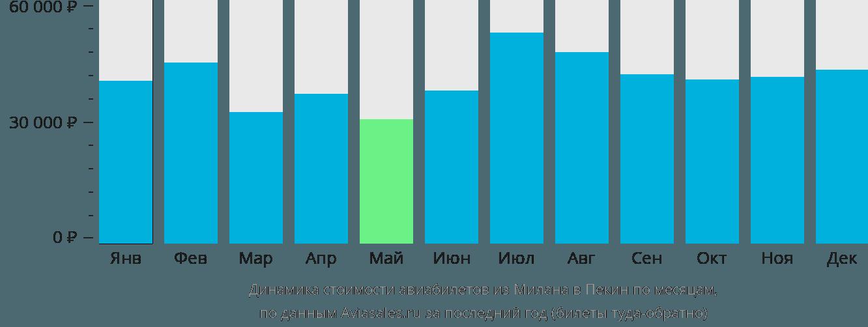 Динамика стоимости авиабилетов из Милана в Пекин по месяцам