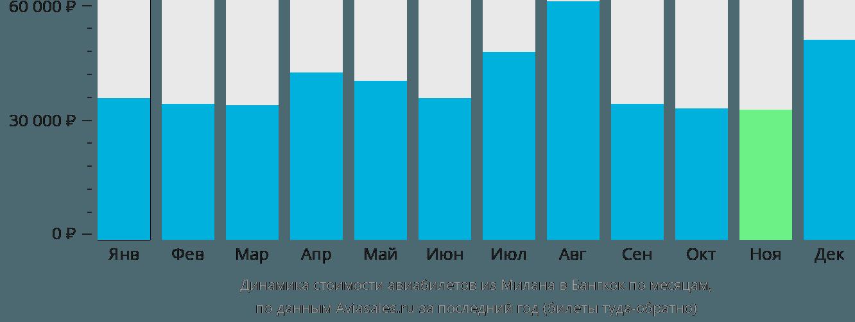 Динамика стоимости авиабилетов из Милана в Бангкок по месяцам