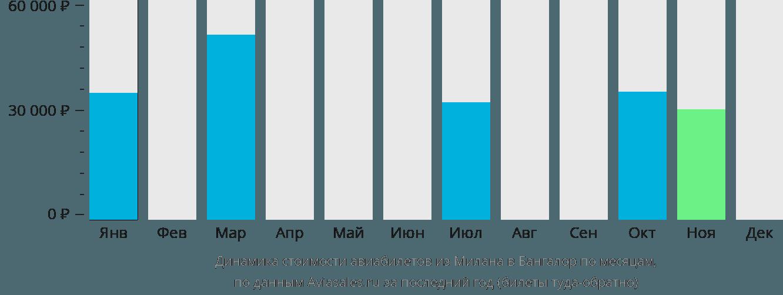 Динамика стоимости авиабилетов из Милана в Бангалор по месяцам