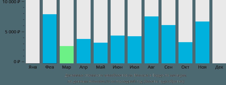 Динамика стоимости авиабилетов из Милана в Бордо по месяцам