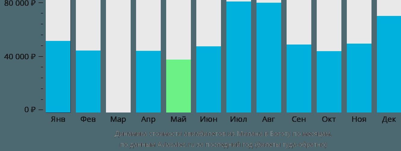 Динамика стоимости авиабилетов из Милана в Боготу по месяцам