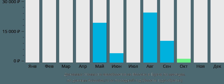 Динамика стоимости авиабилетов из Милана в Бургас по месяцам
