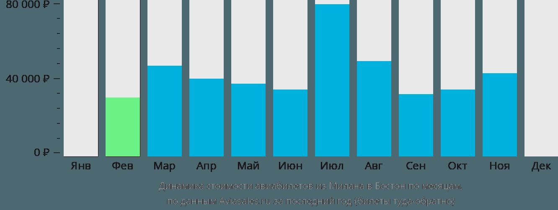 Динамика стоимости авиабилетов из Милана в Бостон по месяцам