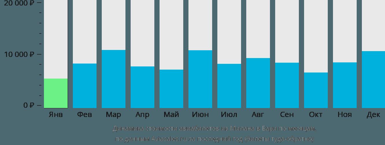 Динамика стоимости авиабилетов из Милана в Бари по месяцам