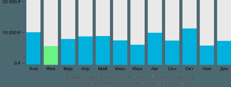 Динамика стоимости авиабилетов из Милана в Брюссель по месяцам