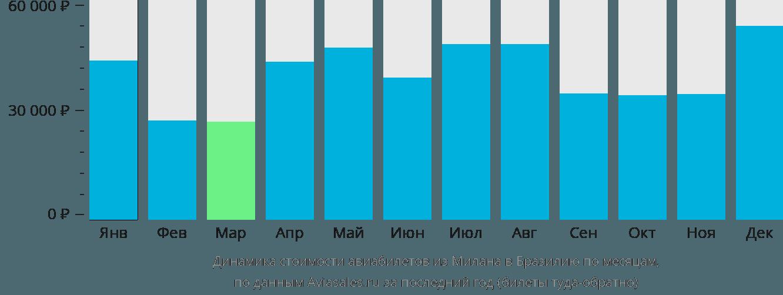 Динамика стоимости авиабилетов из Милана в Бразилию по месяцам