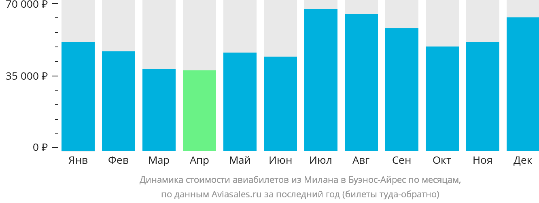 Динамика стоимости авиабилетов из Милана в Буэнос-Айрес по месяцам