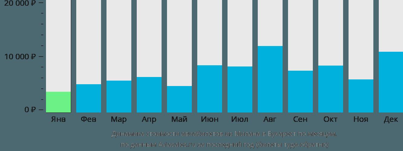 Динамика стоимости авиабилетов из Милана в Бухарест по месяцам