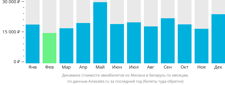 Динамика стоимости авиабилетов из Милана в Беларусь по месяцам