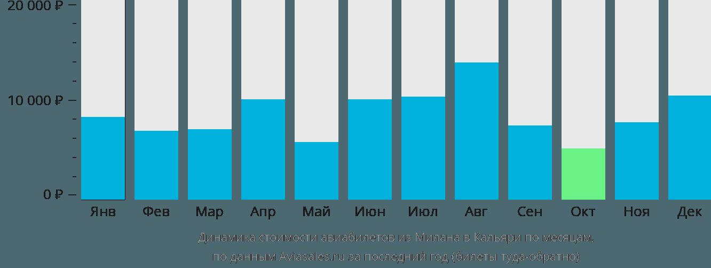 Динамика стоимости авиабилетов из Милана в Кальяри по месяцам