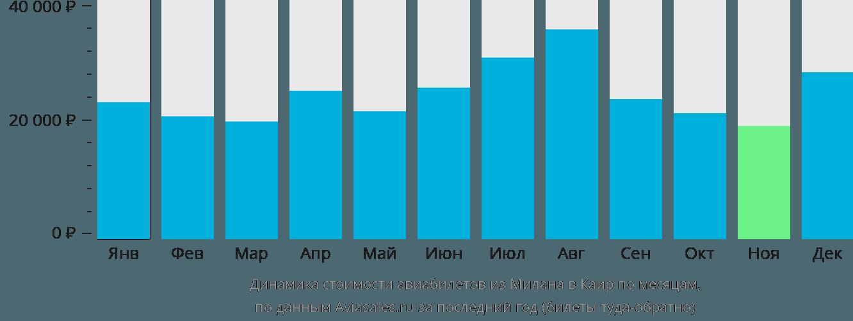 Динамика стоимости авиабилетов из Милана в Каир по месяцам