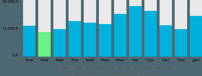 Динамика стоимости авиабилетов из Милана в Касабланку по месяцам