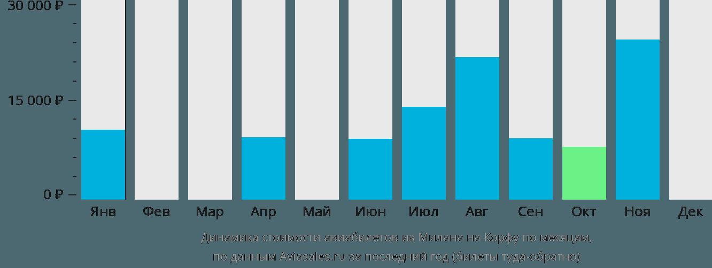 Динамика стоимости авиабилетов из Милана на Корфу по месяцам
