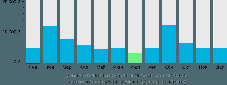 Динамика стоимости авиабилетов из Милана в Кёльн по месяцам