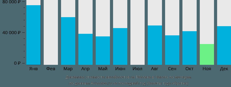 Динамика стоимости авиабилетов из Милана в Чикаго по месяцам
