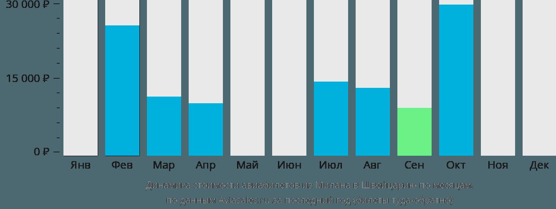 Динамика стоимости авиабилетов из Милана в Швейцарию по месяцам