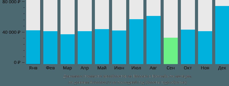 Динамика стоимости авиабилетов из Милана в Коломбо по месяцам