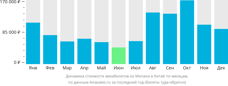 Динамика стоимости авиабилетов из Милана в Китай по месяцам