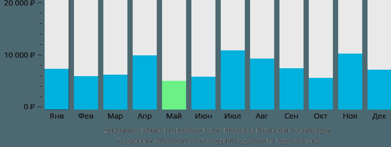 Динамика стоимости авиабилетов из Милана в Копенгаген по месяцам