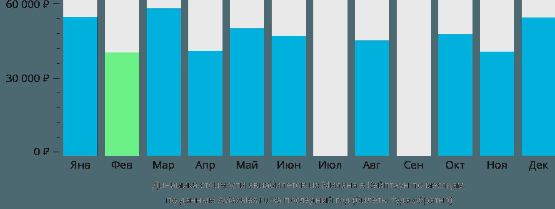 Динамика стоимости авиабилетов из Милана в Кейптаун по месяцам