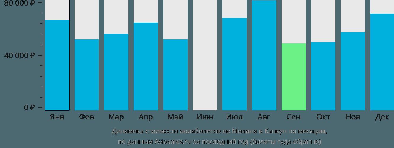 Динамика стоимости авиабилетов из Милана в Канкун по месяцам