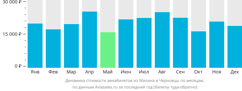Динамика стоимости авиабилетов из Милана в Черновцы по месяцам