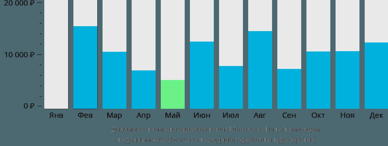 Динамика стоимости авиабилетов из Милана на Кипр по месяцам