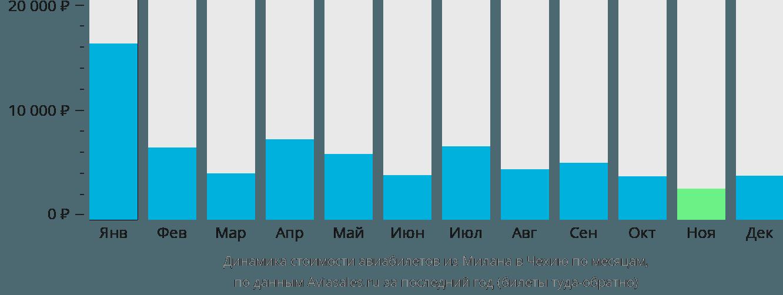 Динамика стоимости авиабилетов из Милана в Чехию по месяцам