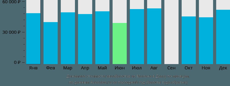 Динамика стоимости авиабилетов из Милана в Дакку по месяцам