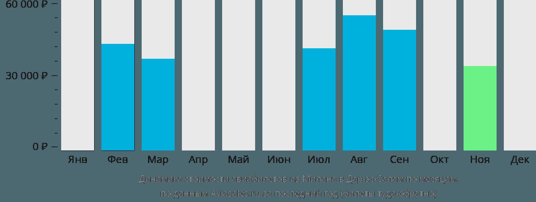 Динамика стоимости авиабилетов из Милана в Дар-эс-Салам по месяцам