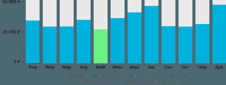 Динамика стоимости авиабилетов из Милана в Дели по месяцам