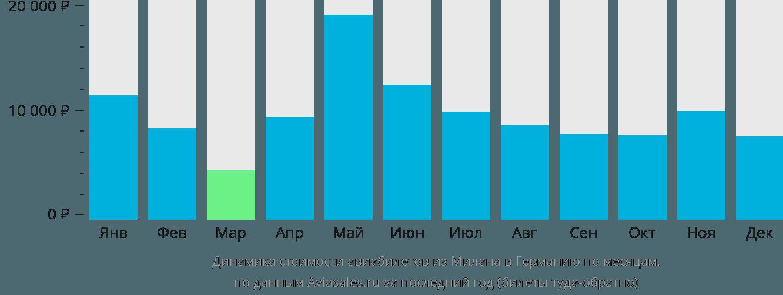 Динамика стоимости авиабилетов из Милана в Германию по месяцам