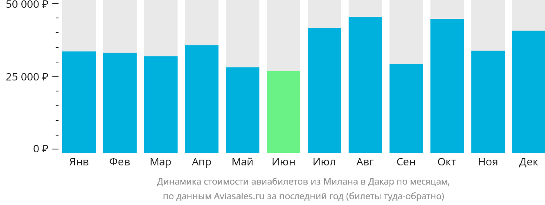 Динамика стоимости авиабилетов из Милана в Дакар по месяцам