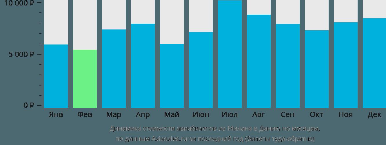 Динамика стоимости авиабилетов из Милана в Данию по месяцам