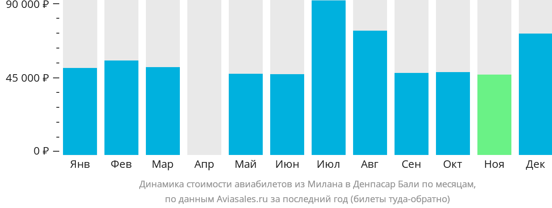 Динамика стоимости авиабилетов из Милана в Денпасар Бали по месяцам