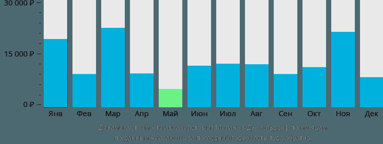 Динамика стоимости авиабилетов из Милана в Дюссельдорф по месяцам