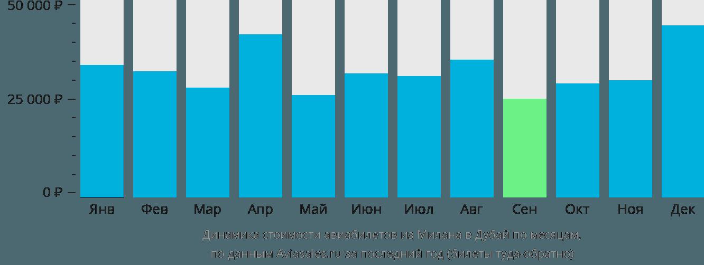 Динамика стоимости авиабилетов из Милана в Дубай по месяцам