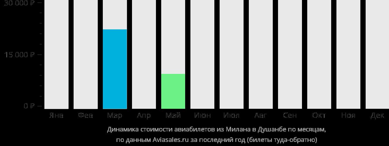Динамика стоимости авиабилетов из Милана в Душанбе по месяцам