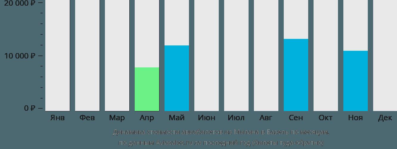 Динамика стоимости авиабилетов из Милана в Базель по месяцам