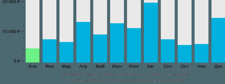 Динамика стоимости авиабилетов из Милана в Эдинбург по месяцам