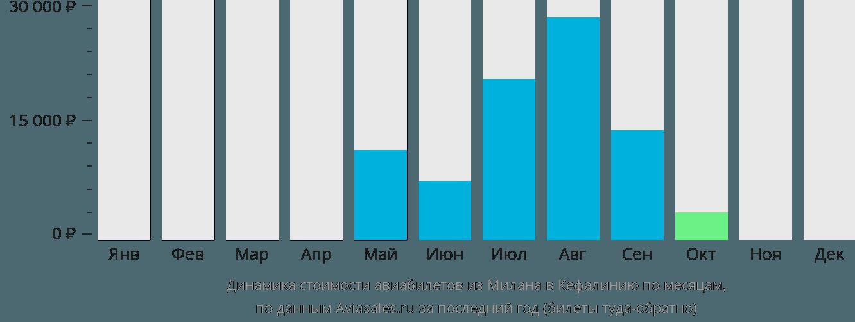 Динамика стоимости авиабилетов из Милана в Кефалинию по месяцам