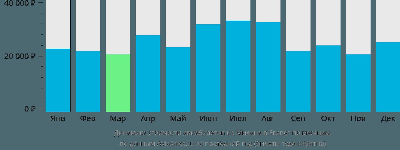 Динамика стоимости авиабилетов из Милана в Египет по месяцам