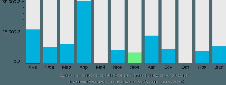 Динамика стоимости авиабилетов из Милана в Эйндховен по месяцам