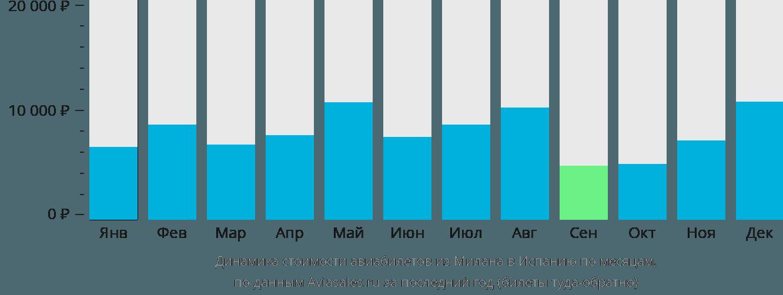 Динамика стоимости авиабилетов из Милана в Испанию по месяцам